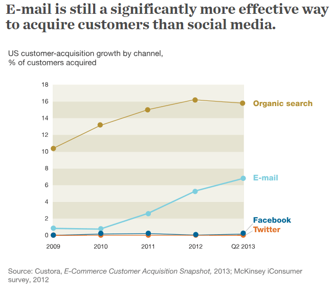 mckinsey email marketing stats