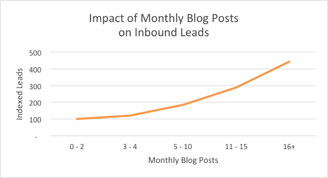 website inbound leads blogging